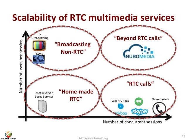 """Scalability of RTC multimedia services  """"Broadcasting  Non-RTC""""  http://www.kurento.org  13  Number of concurrent sessions..."""