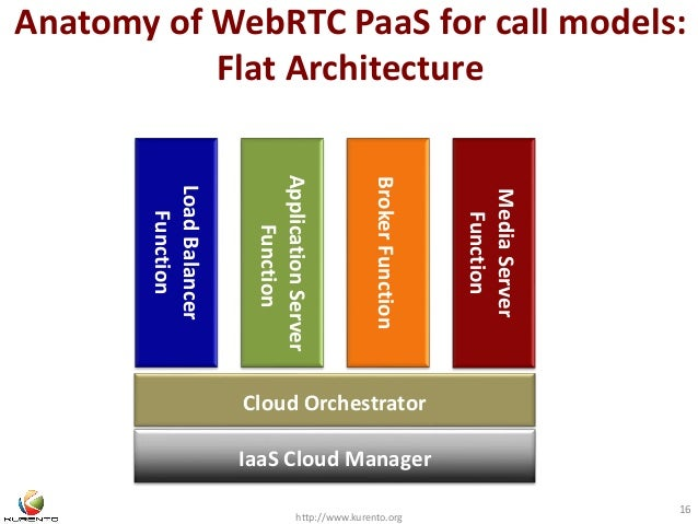 Anatomy of WebRTC PaaS for call models:  Flat Architecture  Application Server  Broker Function  http://www.kurento.org  1...