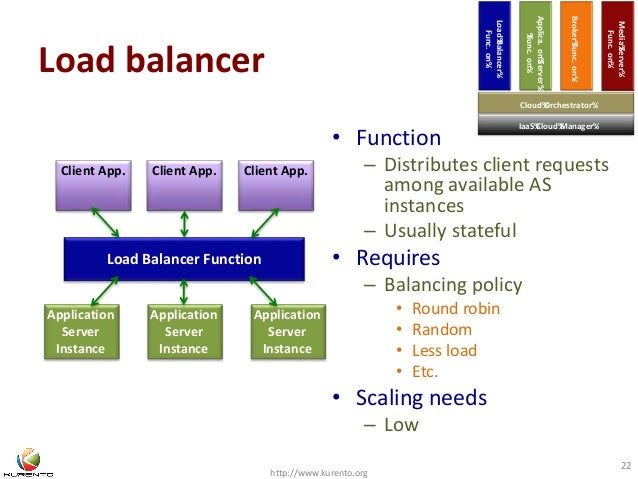 Load balancer  • Function  Applica. on%Server%  %Func. on%  Broker%Func. on%  – Distributes client requests  among availab...