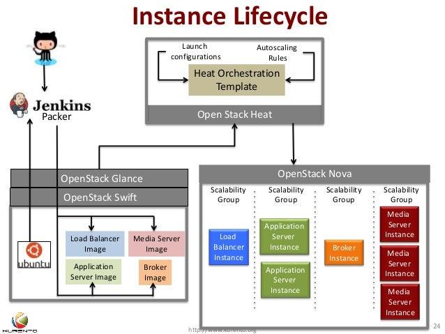Instance Lifecycle  Packer Open Stack Heat  http://www.kurento.org 24  OpenStack Glance  OpenStack Swift  Media Server  Im...