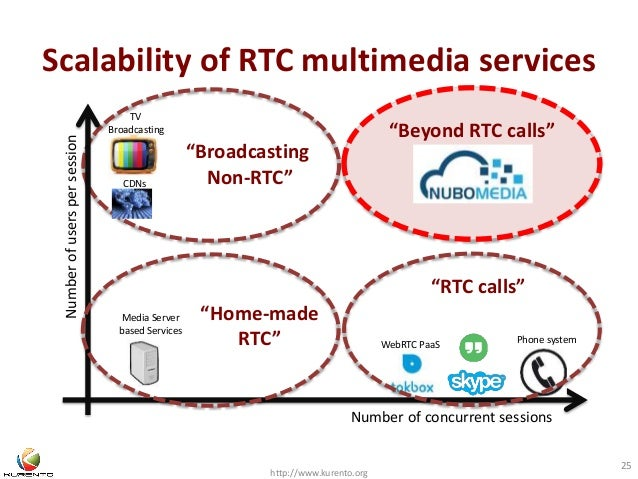 """Scalability of RTC multimedia services  """"Broadcasting  Non-RTC""""  http://www.kurento.org  25  Number of concurrent sessions..."""