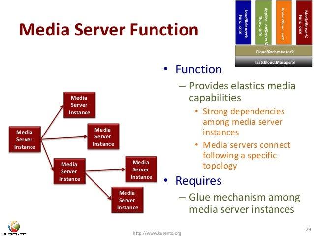 Media Server Function  http://www.kurento.org  29  Media  Server  Instance  Media  Server  Instance  Media  Server  Instan...