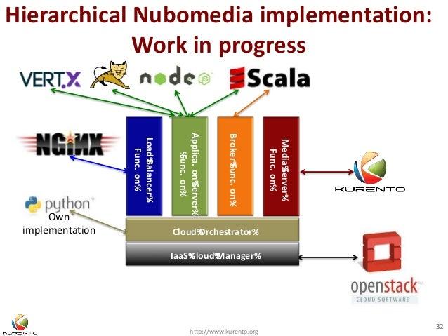 Hierarchical Nubomedia implementation:  Work in progress  Applica. on%Server%  Broker%Func. on%  http://www.kurento.org  3...