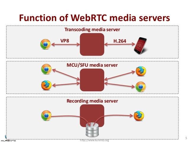 Function of WebRTC media servers  http://www.kurento.org  5  Transcoding media server  VP8 H.264  MCU/SFU media server  Re...