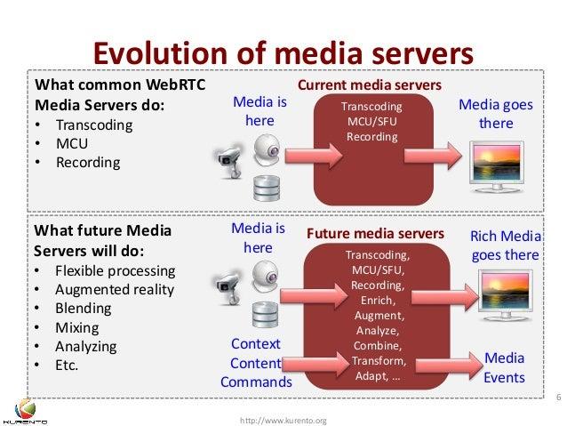 Evolution of media servers  Current media servers  http://www.kurento.org  6  What common WebRTC  Media Servers do:  • Tra...