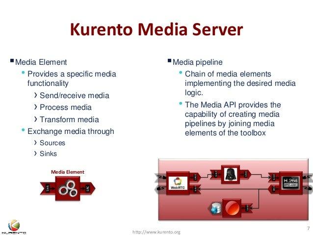 Kurento Media Server  http://www.kurento.org  7  Sink SRC  Sink  SRC  SRC Sink  Sink    Media Element  • Provides ...