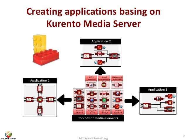 Creating applications basing on  Kurento Media Server  H pEndpoint  WebRtcEndpoint  Application 2  IPTVConnector Mixer...