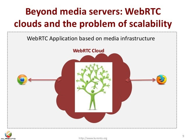 Beyond media servers: WebRTC  clouds and the problem of scalability  http://www.kurento.org  9  WebRTC Application based o...