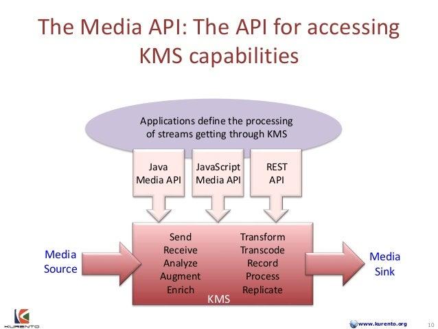 www.kurento.org The Media API: The API for accessing KMS capabilities Send Receive Analyze Augment Enrich Transform Transc...