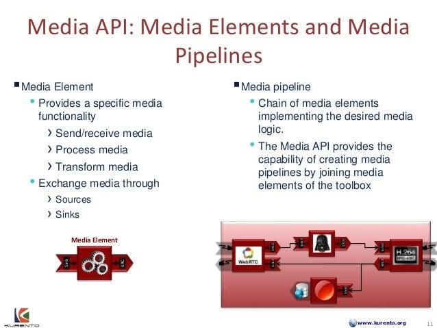 www.kurento.org Media API: Media Elements and Media Pipelines SinkSRC Sink SRC SRCSink Sink Media Element • Provides a sp...