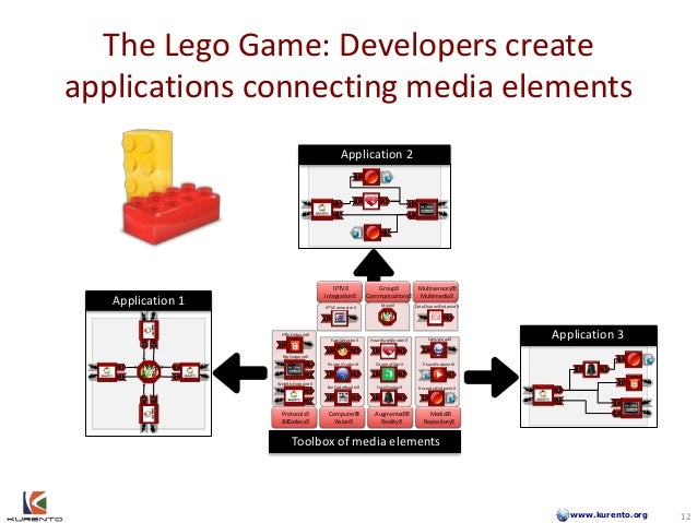 www.kurento.org The Lego Game: Developers create applications connecting media elements Protocols & Codecs Computer Vision...
