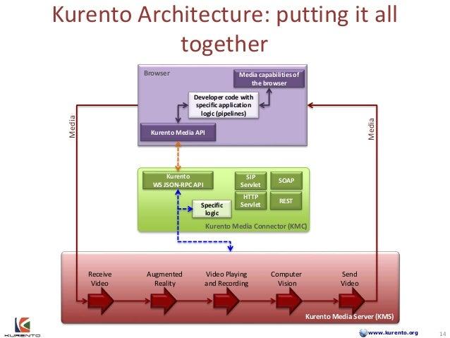 www.kurento.org Kurento Architecture: putting it all together Kurento Media Server (KMS) Receive Video Augmented Reality S...