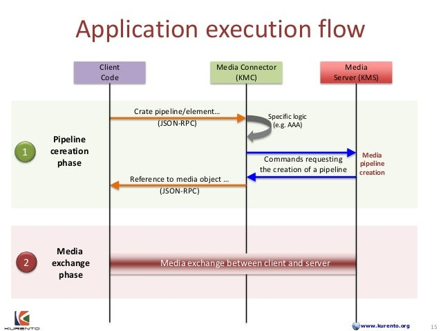 www.kurento.org Application execution flow Client Code Media Connector (KMC) Media Server (KMS) Crate pipeline/element… (J...
