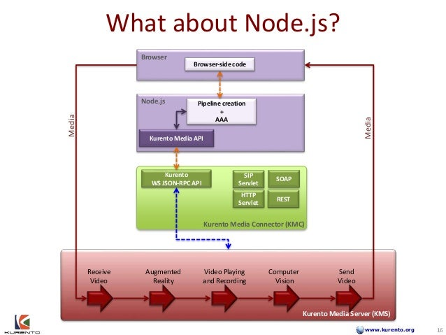 www.kurento.org What about Node.js? 16 Kurento Media Server (KMS) Receive Video Augmented Reality Send Video Computer Visi...