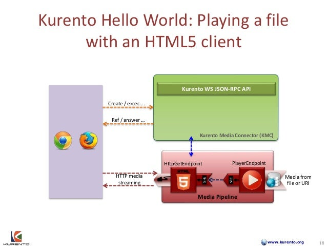 www.kurento.org Kurento Hello World: Playing a file with an HTML5 client Media Pipeline HttpGetEndpoint Media from file or...