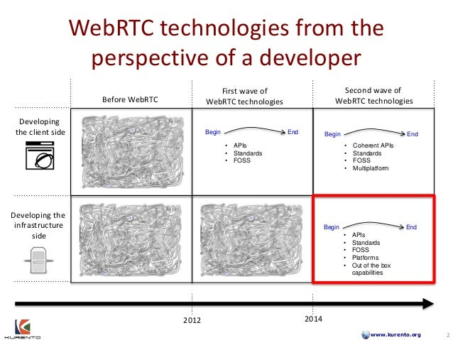 www.kurento.org WebRTC technologies from the perspective of a developer 2 Developing the client side Developing the infras...