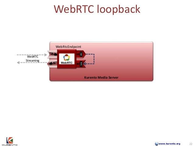 www.kurento.org WebRTC loopback Kurento Media Server WebRTC Streaming SinkSRC 22 WebRtcEndpoint