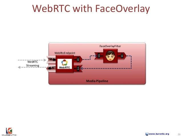 www.kurento.org WebRTC with FaceOverlay Media Pipeline WebRTC Streaming SinkSRC 26 Sink SRC WebRtcEndpoint FaceOverlayFilt...