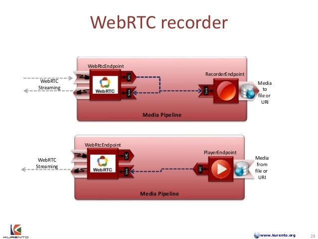 www.kurento.org WebRTC recorder 28 28 Media Pipeline WebRTC Streaming SinkSRC Sink Media to file or URI Media Pipeline Web...