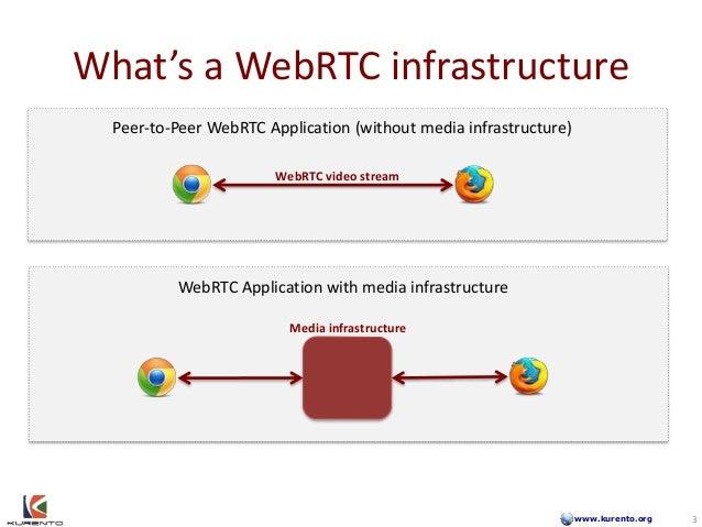 www.kurento.org What's a WebRTC infrastructure 3 Peer-to-Peer WebRTC Application (without media infrastructure) WebRTC vid...