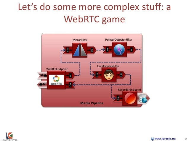 www.kurento.org Let's do some more complex stuff: a WebRTC game Media Pipeline SinkSRC Sink SRC Sink SRC 37 Sink SRC Sink ...