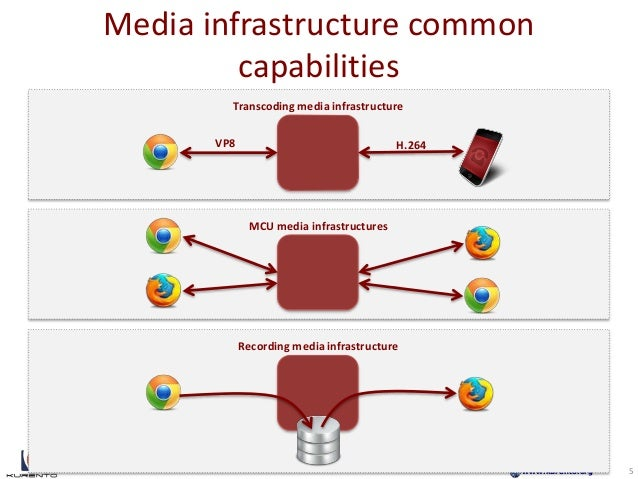 www.kurento.org Media infrastructure common capabilities 5 Transcoding media infrastructure VP8 H.264 MCU media infrastruc...