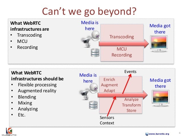 www.kurento.org Can't we go beyond? Media is here Media got there Media got there Analyze Transform Store Transcoding MCU ...