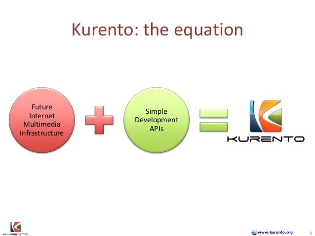 www.kurento.org Future Internet Multimedia Infrastructure Simple Development APIs Kurento: the equation 8