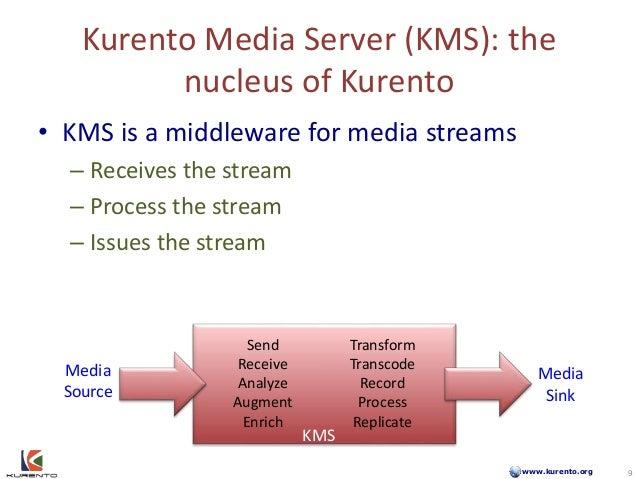www.kurento.org Kurento Media Server (KMS): the nucleus of Kurento • KMS is a middleware for media streams – Receives the ...