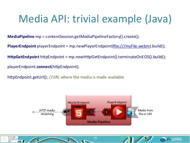 Media  API:  trivial  example  (Java)   MediaPipeline  mp  =  contentSession.getMediaPipelineFactory().cre...