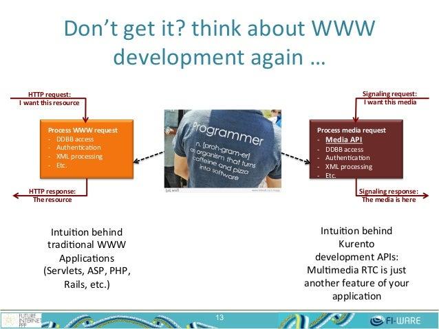 Don't  get  it?  think  about  WWW   development  again  …   13 Process  WWW  request   -‐ DDBB...