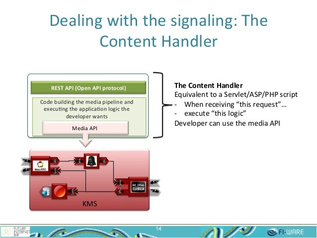 Dealing  with  the  signaling:  The   Content  Handler   14 KMS   Sink  SRC   Sink   SRC   Sink  ...