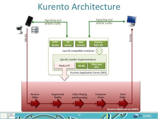 Kurento  Architecture   15 Kurento  Media  Server  (KMS)   Receive   Video   Augmented   Reality   Sen...