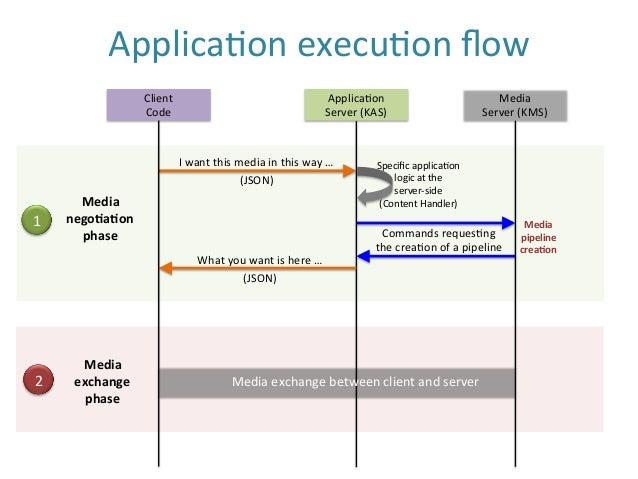 Applica$on  execu$on  flow   Client   Code   Applica$on   Server  (KAS)   Media   Server  (KMS)   I ...