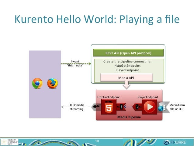 Kurento  Hello  World:  Playing  a  file   19 Media  Pipeline   HepGetEndpoint   Media  from   file  ...