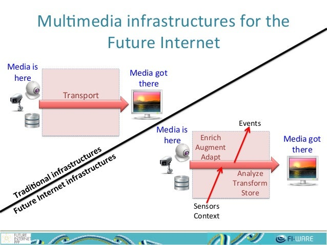Mul$media  infrastructures  for  the   Future  Internet   2 Media  is   here   Media  got   there  ...