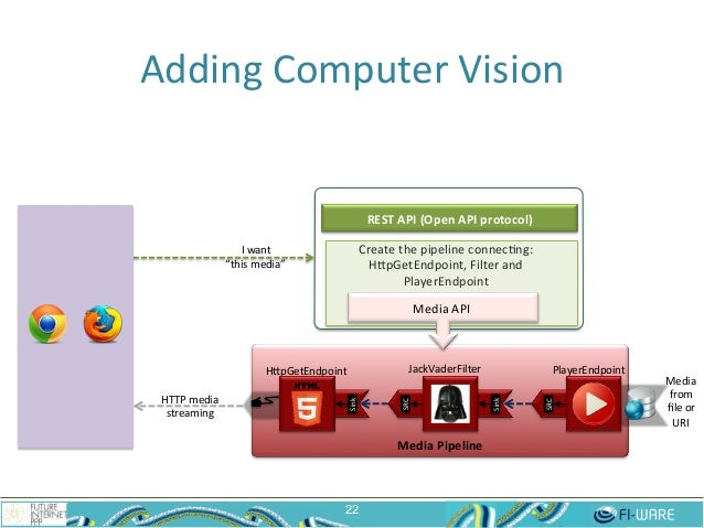 Media  Pipeline   Adding  Computer  Vision   22 HepGetEndpoint   Media   from   file  or     URI   ...