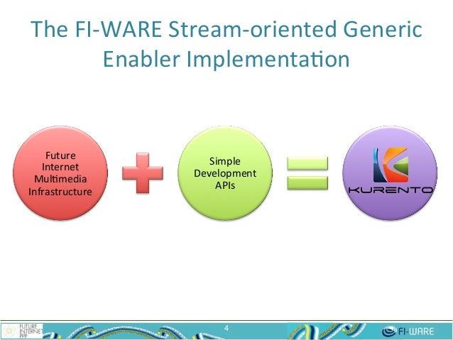 Future   Internet   Mul$media   Infrastructure   Simple   Development   APIs   The  FI-‐WARE  Stream-‐...