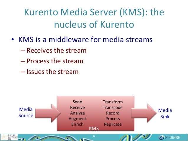 Kurento  Media  Server  (KMS):  the   nucleus  of  Kurento   6 • KMS  is  a  middleware  for  m...