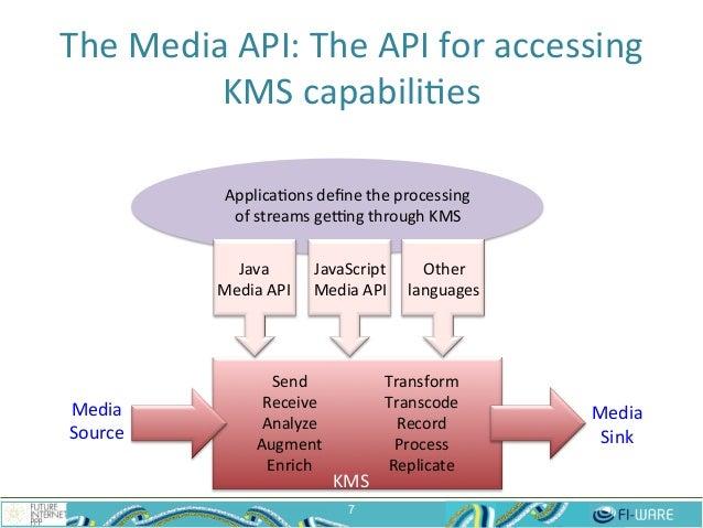The  Media  API:  The  API  for  accessing   KMS  capabili$es   7 Send   Receive   Analyze   Augme...