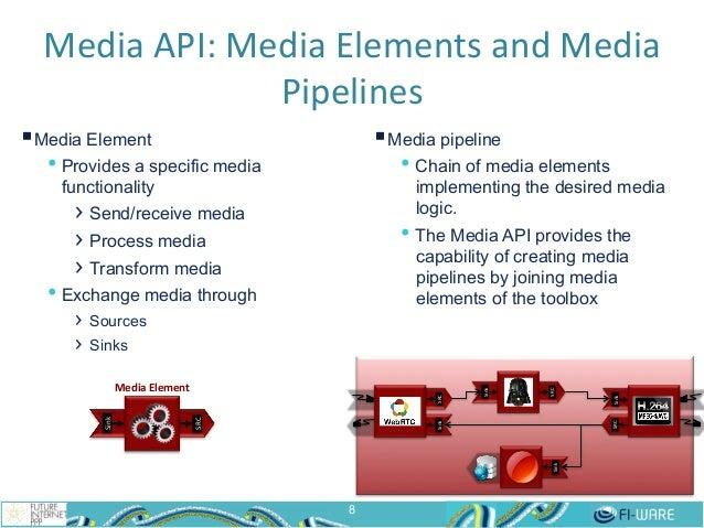 Media  API:  Media  Elements  and  Media   Pipelines   8 Sink%SRC% Sink% SRC% SRC%Sink% Sink% §Media Eleme...