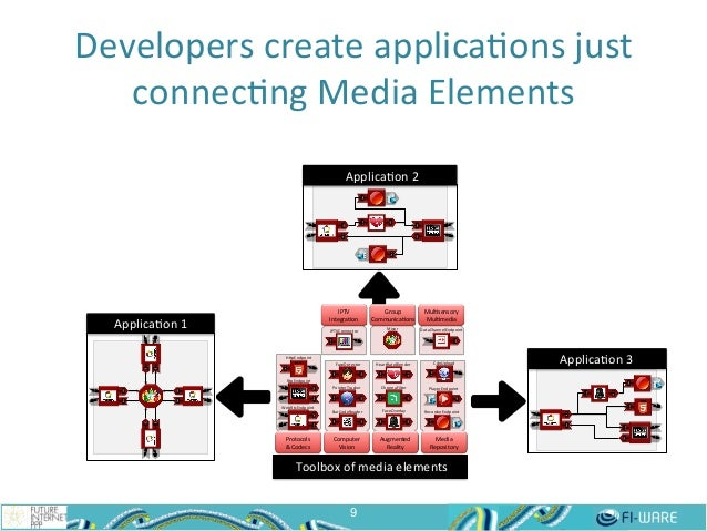 Developers  create  applica$ons  just   connec$ng  Media  Elements   9 Protocols( &(Codecs( Computer(( Visio...