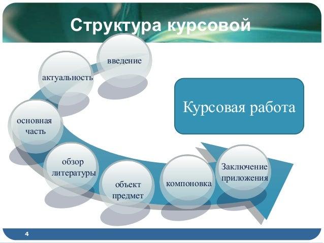 kursovoy  4 Структура курсовой 4 введение актуальность