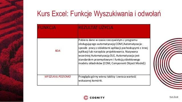 Kurs Excel Wyszukieanie I Odwołania