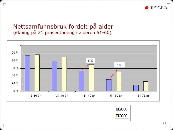 Nettsamfunnsbruk fordelt på alder  (økning på 21 prosentpoeng i alderen 51-60) 17% 21%