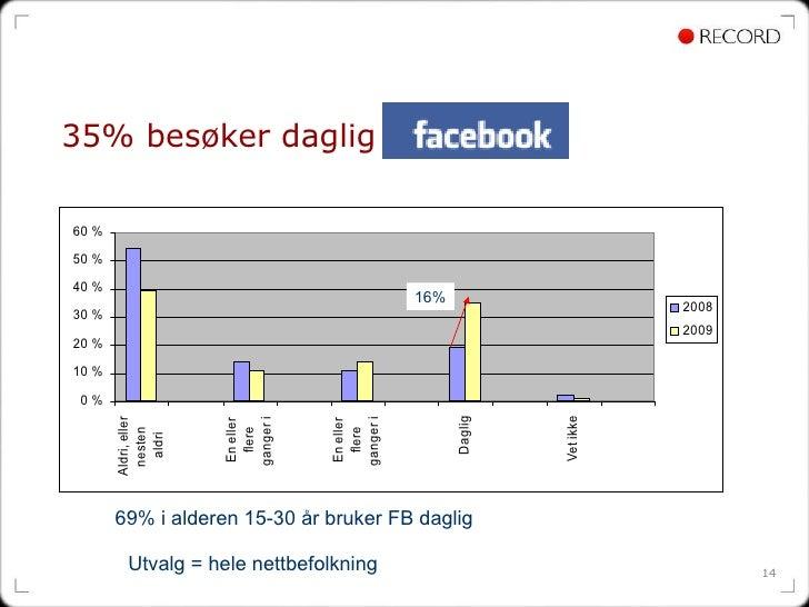 35% besøker daglig Utvalg = hele nettbefolkning 69% i alderen 15-30 år bruker FB daglig  16%