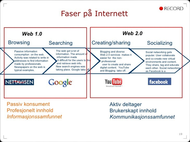 Faser på Internett Socializing  Creating/sharing Searching Browsing Passive information consumption  on the web. Activity ...