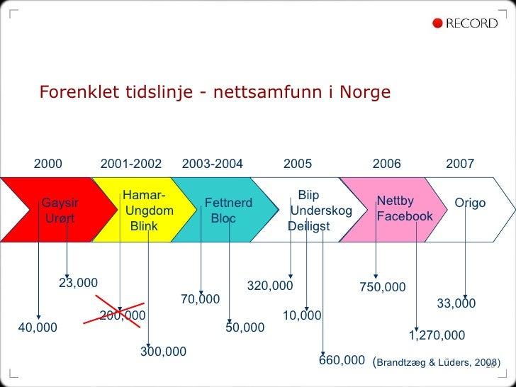 Forenklet tidslinje - nettsamfunn i Norge Gaysir Urørt Fettnerd Bloc Biip Underskog Deiligst Origo 2000 2001-2002 2003-200...