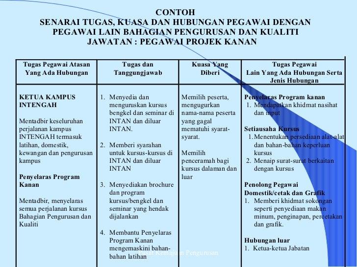 Senarai Tugas Pembantu Rumah Guru Ilmu Sosial
