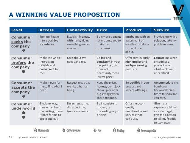 10+ Value Proposition Samples
